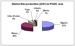 Production de Poissons par Pays en 2007