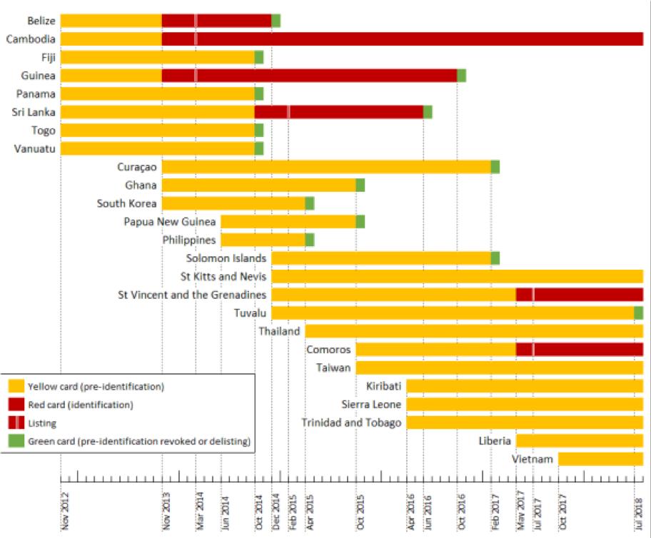 Liberia-yellow-card-chart